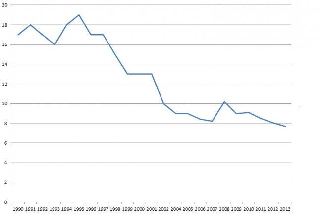 Curva de porcentaje de jugadores afroamericanos en la MLB