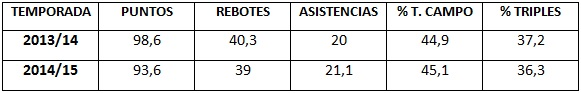 Comparativa temporadas Knicks
