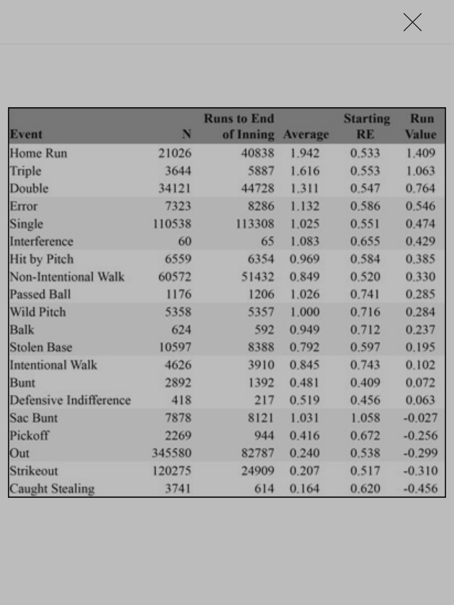Run Value Table
