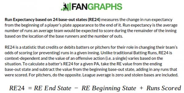 RE24 Fangraphs