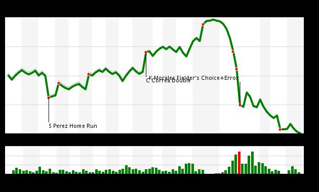 Chart Royals 9 vs Astros 6 de Fangraphs