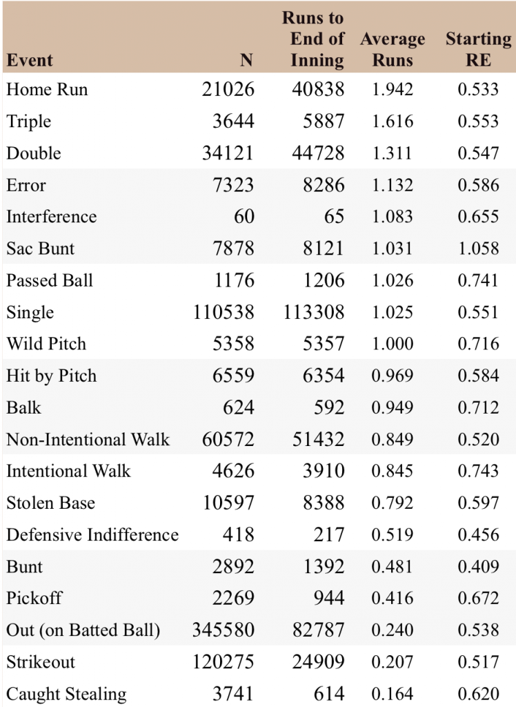Runs to End of Inning y Run Expectancy
