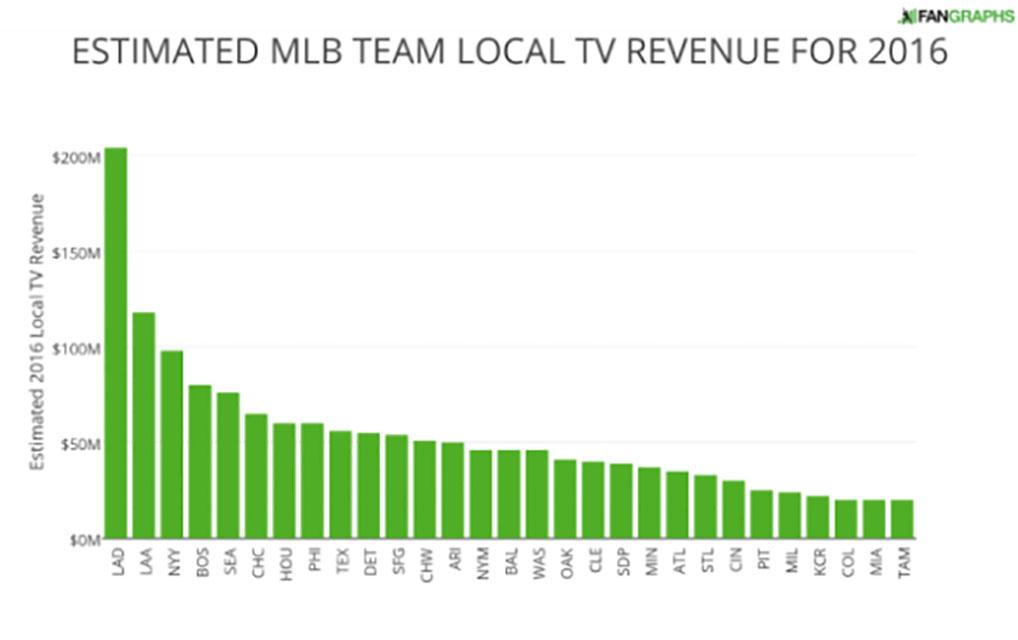 estimated-mlb-team-local-tv-revenue-for-2016-1-nuevo