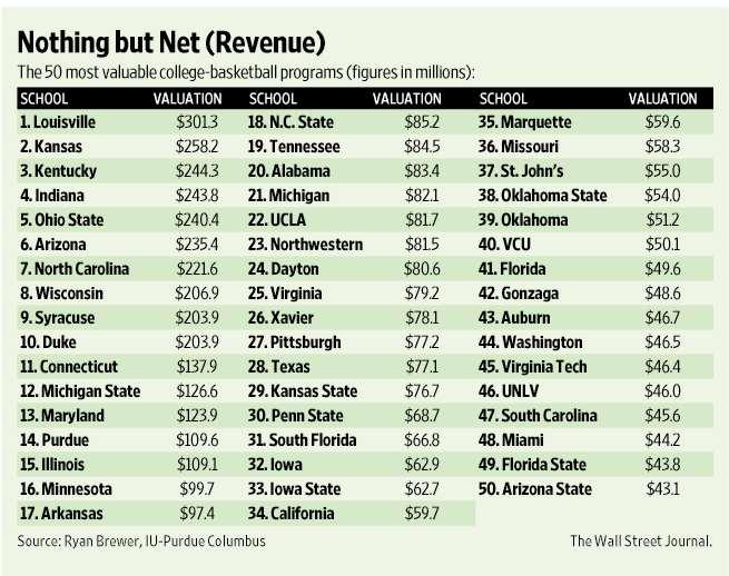 Programas de baloncesto con más valor