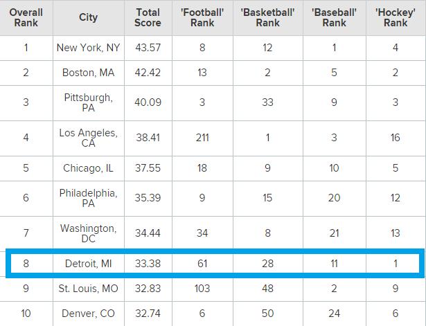 Ranking de mejores ciudades según el deporte